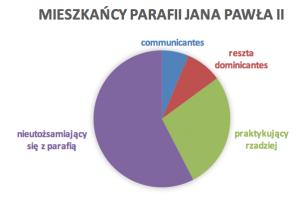 Mieszkańcy Parafii Jana Pawła II